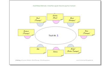 Sitzordnung planen 8-plaetze-methode